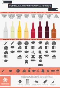 Pairing Guide: Wine and Food